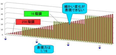 DXT3_graph_half