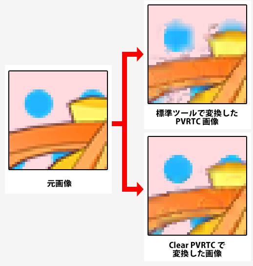 「Clear PVRTC」の効果比較サンプル