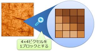 figure_16pixel_to_1block_half-bycubic