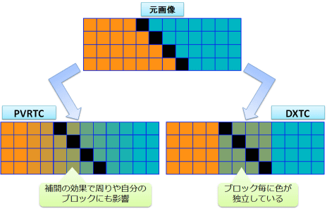 figure_diff_pvrtc_dxtc_half-bycubic