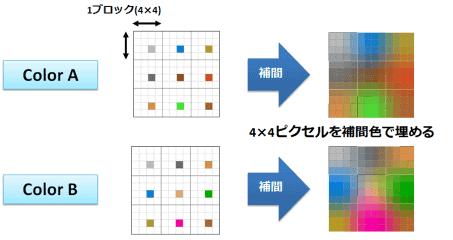 figure_interpolation_half-bycubic