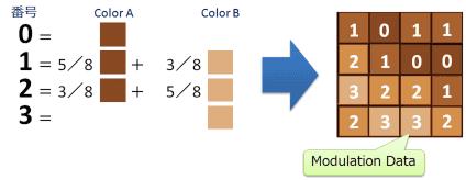 figure_modulation_data_half-bycubic